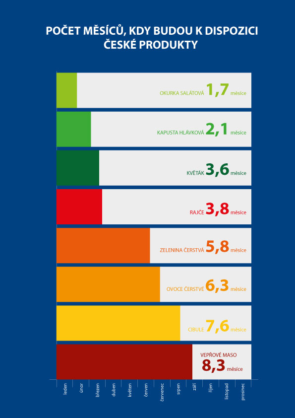 Infografika_zelenina